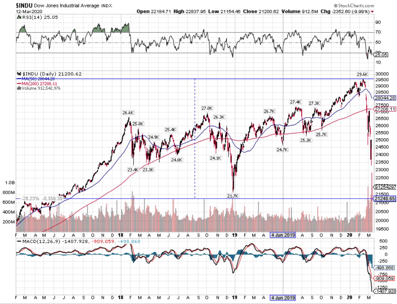 米国株が暴落しているときに個人投資家が考えるべきこと3つ