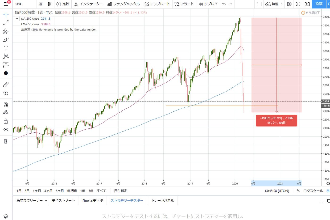 S&P500反発なるか|大暴落の米国市場の底が知りたい