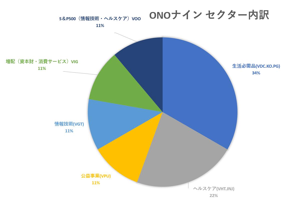 鉄壁の米国株ポートフォリオ|ONOナイン完成!?【銘柄数など】