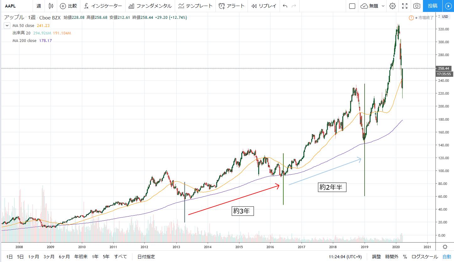 米国株の買い時は暴落のときだけではなく常にです