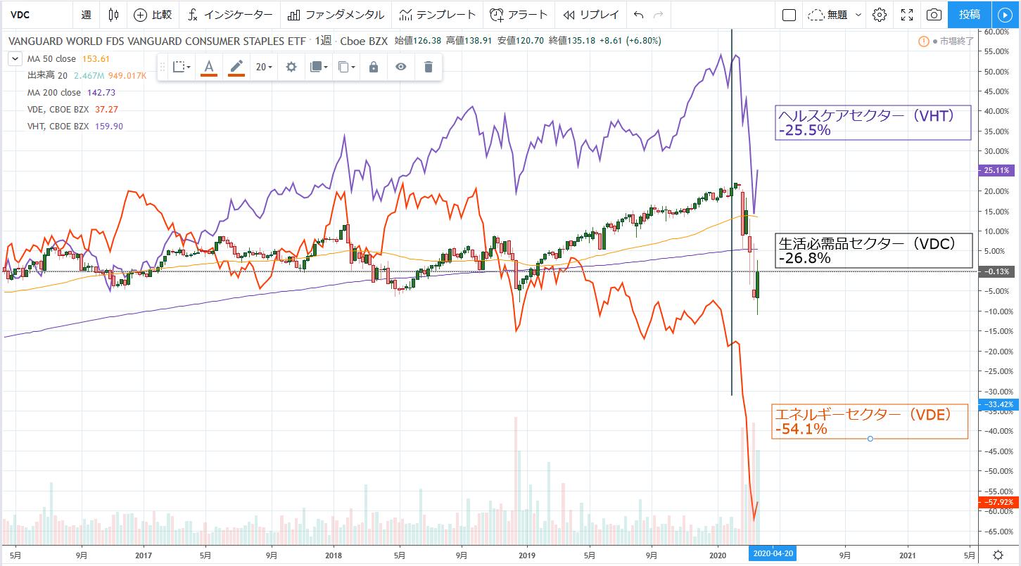 米国株でセクターを分散させる重要性