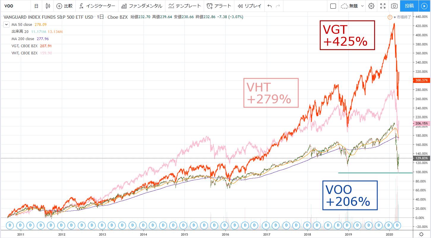 株価値上がり益、リターン重視