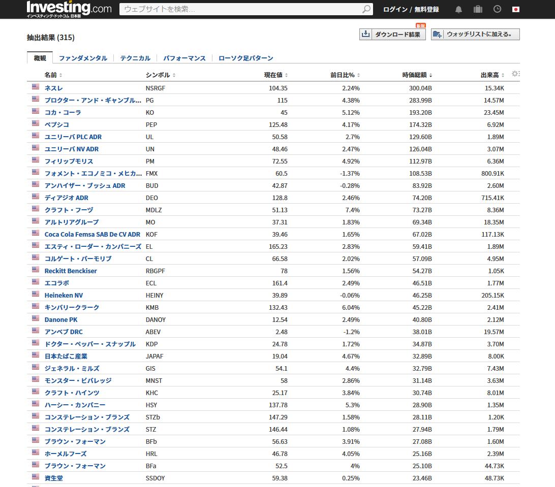 セクターの一覧から米国株の銘柄を探す方法