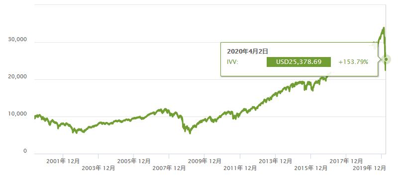 S&P500直近18年のグラフ