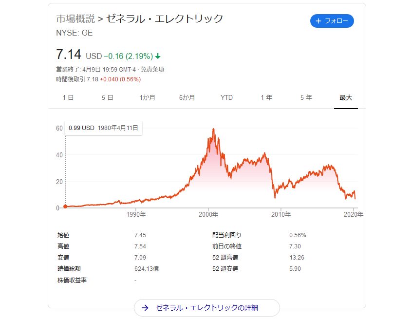ゼネラル・エレクトリックのチャート