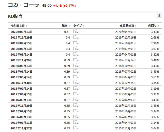 連続増配57年のコカ・コーラ(KO)の直近の配当履歴