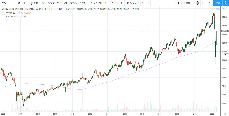 VPU(公益事業セクターETF)のチャート