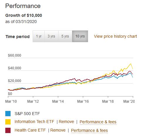 S&P500に対するVGT(情報技術セクターETF)、VHT(ヘルスケアセクターETF)のチャート