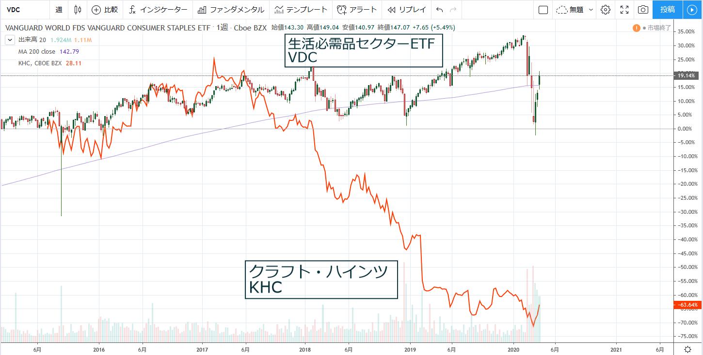 生活必需品セクターETF(VDC)と、同一セクターでバフェット銘柄のクラフト・ハインツ(KHC)のチャート