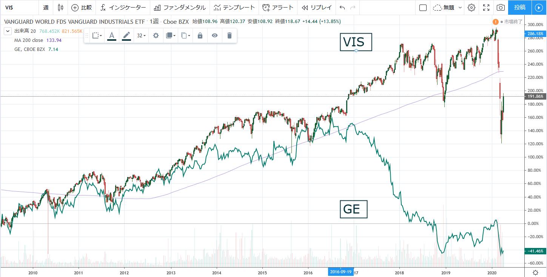 バンガード・米国資本財・サービス・セクターETF(VIS)に対して、同セクターのゼネラル・エレクトリック(GE)のチャート