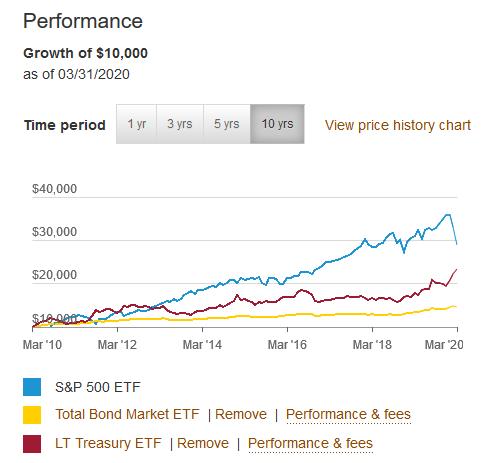 VOO(SP500)とBND(米国トータル債券市場ETF)、VGLT(米国長期国債ETF)の直近10年のチャート