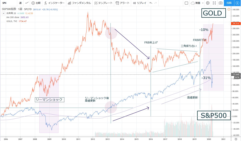 2006年以降の金とS&P500のチャート