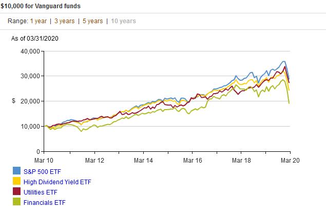 バンガードのVOO(S&P500)、VPU(公益事業)、VFH(金融)の直近10年に比較
