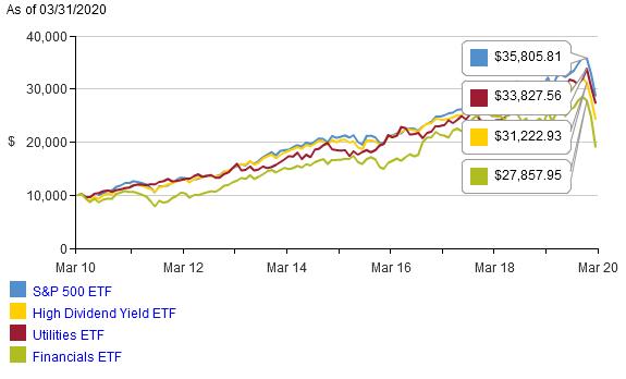 バンガードのVOO(S&P500)、VPU(公益事業)、VFH(金融)の直近10年の比較
