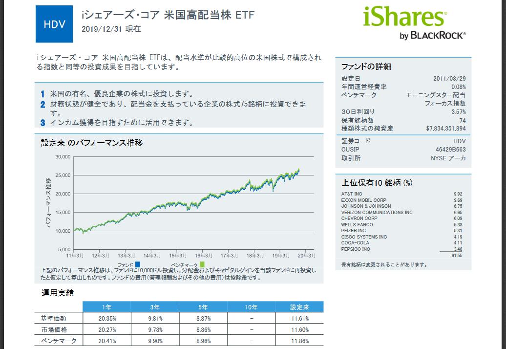 HDV:iシェアーズ・コア 米国高配当株 ETF
