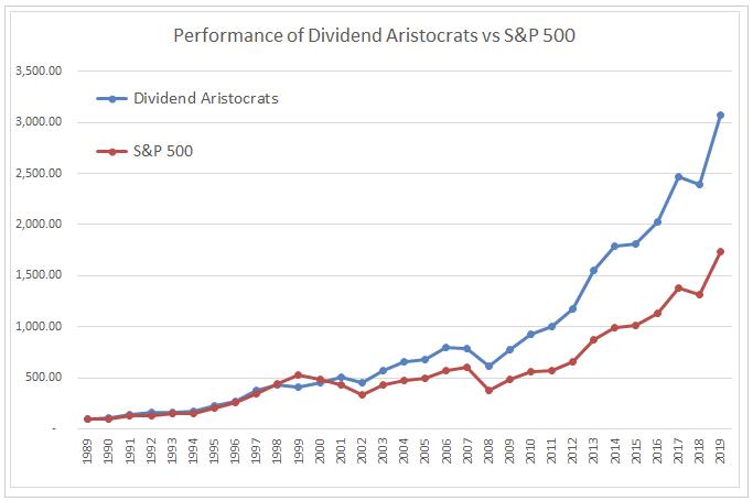 配当貴族とS&P500のこれまでのチャート