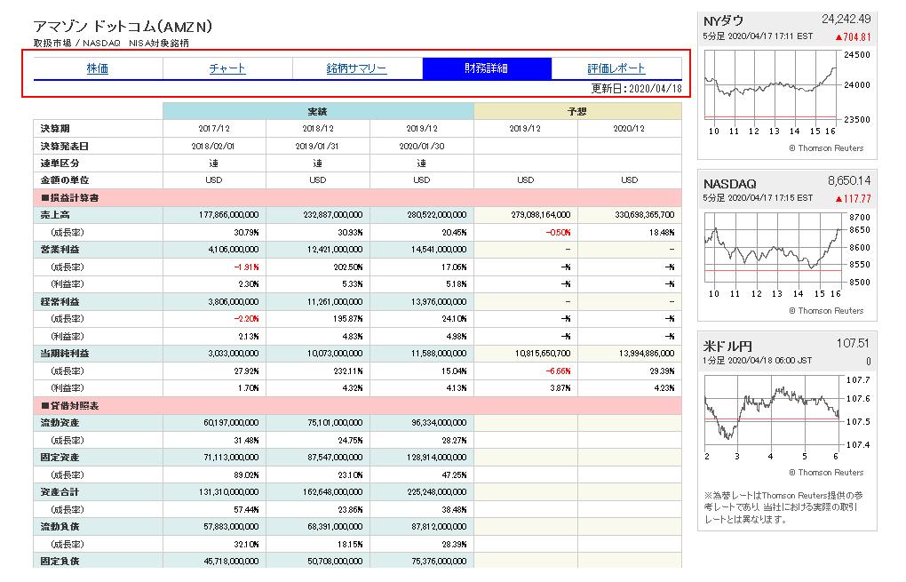 各タブを選択するとアマゾンに関してのチャート、財務、ニュース関係などが全て日本語で見れる