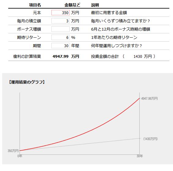 元手350万円で6%で30年間運用した場合のトータルリターン