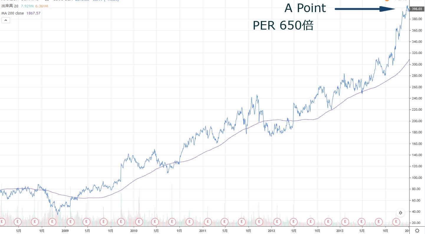 ある有望なグロース株のチャート