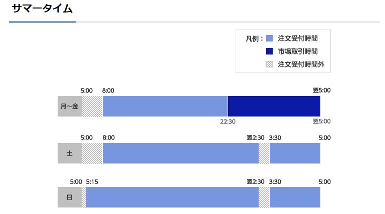 楽天証券の米国株取引時間帯夏時間