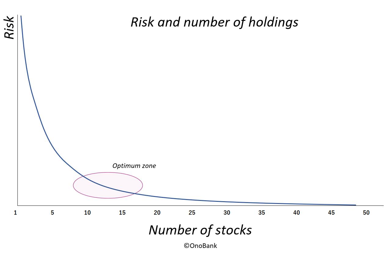 保有している銘柄数とリスクに関するグラフ