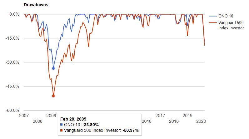 ONOテンとS&P500の同期間の下落率の差