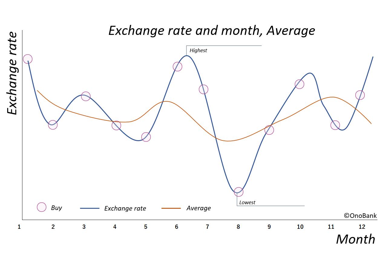 購入タイミングと平均値の関係を表したグラフ