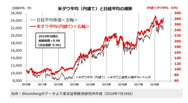 ドル建てダウ平均と日経平均のチャート