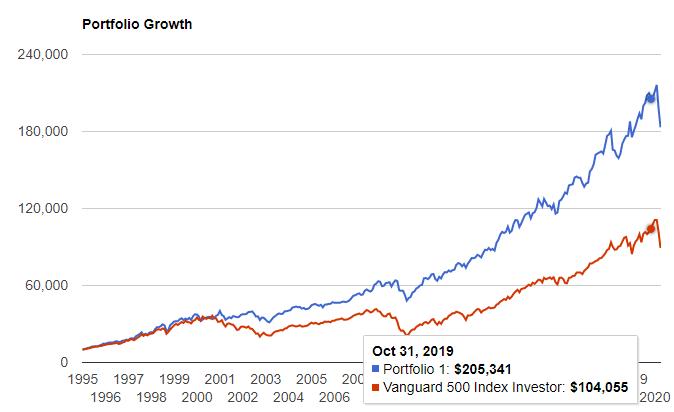以下の9銘柄の連続増配株を25年前の1995年から保有していた場合のリターン