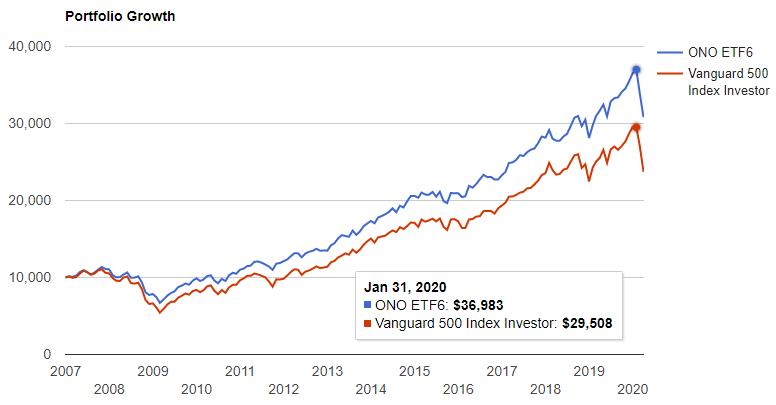 私のポートフォリオ(青 ONO ETF7)は2019年末までで36,531ドル(+265%)、S&P500は29,522(+195%)と、大幅にS&P500を上回りました