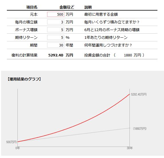 500万円を元手に毎月3万円(ボーナス時5万円追加)、5%で30年運用した場合