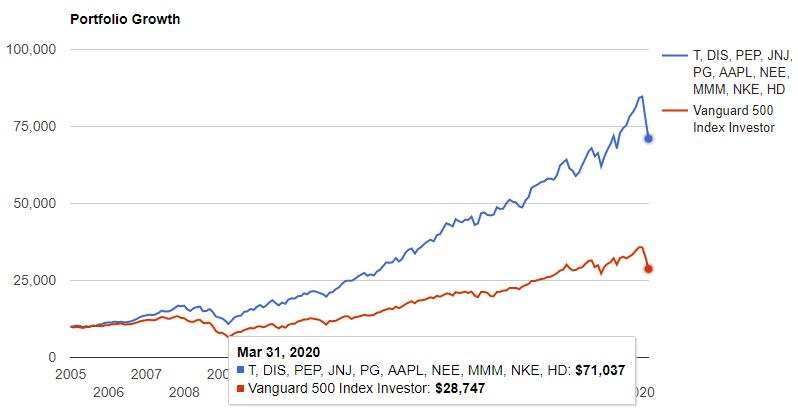 10銘柄のポートフォリオはS&P500をぶっちぎりで上回っています