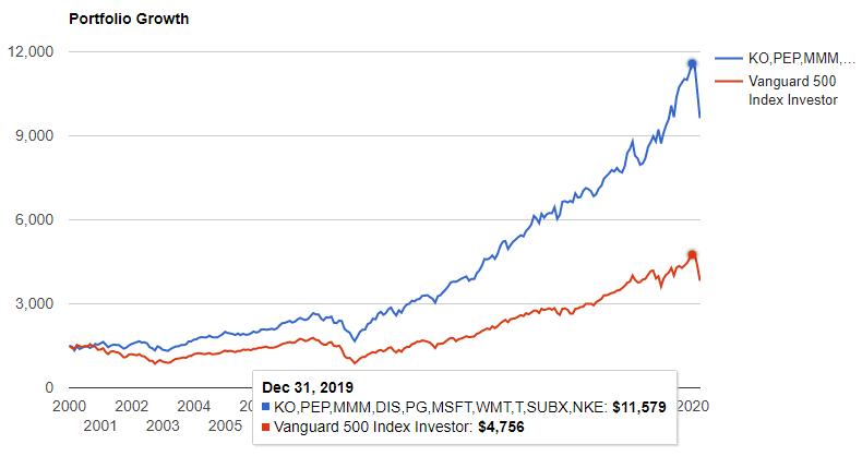 10銘柄(KO, PEP, MMM, DIS, PG, MSFT, WMT, T, SBUX, NKE)を2000年から現在までに配当を再投資して保有していた場合のチャート