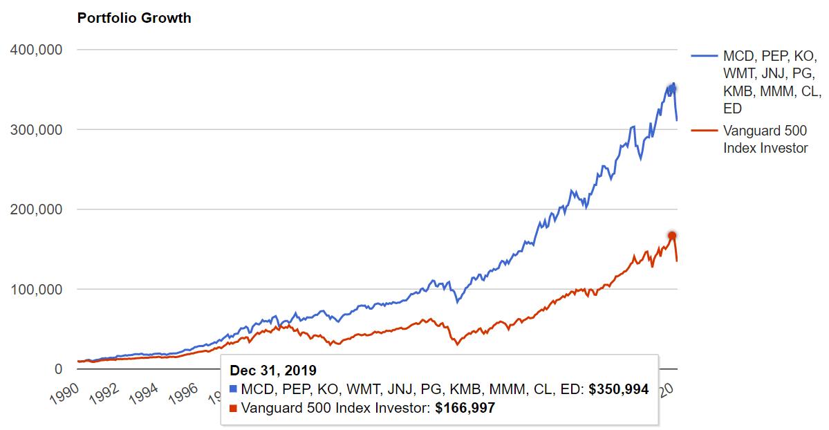 10銘柄の配当貴族とS&P500の1990年からの比較