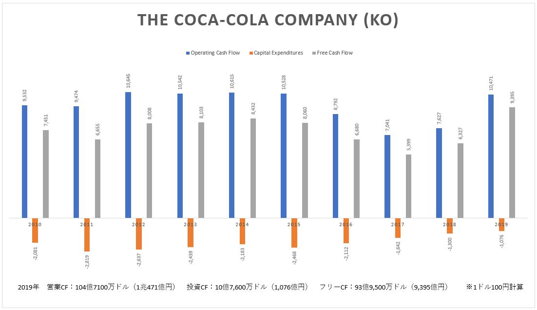 コカ・コーラ(KO)のキャッシュフロー