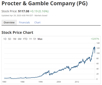 プロクター・アンド・ギャンブル(PG)のチャート