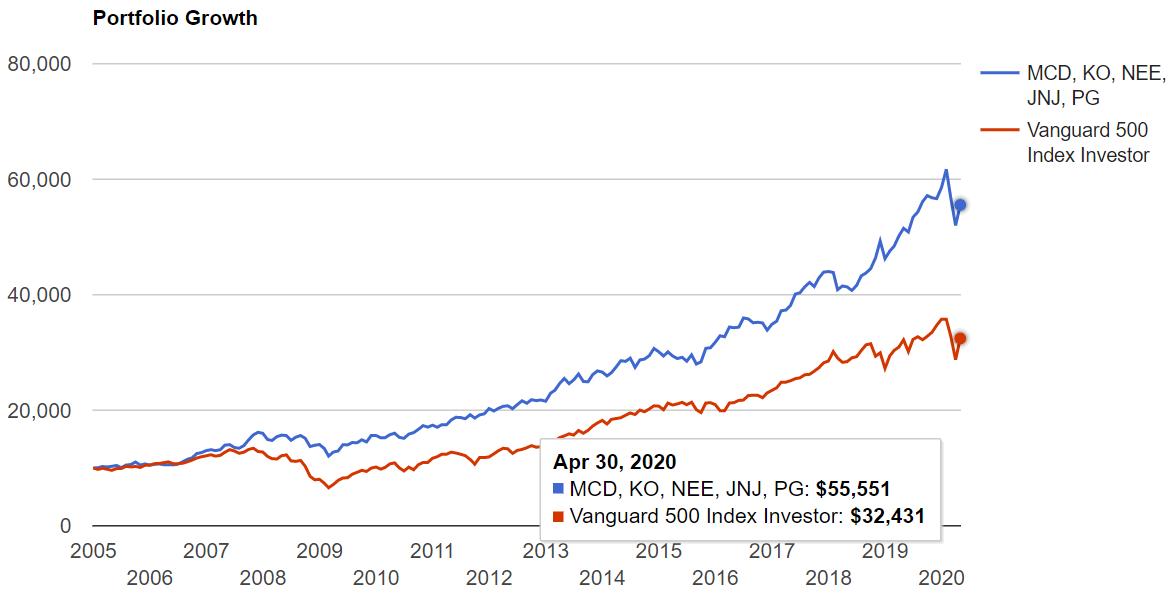 5銘柄をリーマンショック前2005年から保有して、いかなる場合も配当再投資を続けたチャート