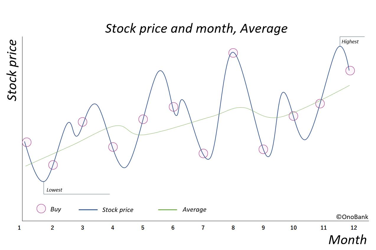 米国株を購入するタイミングは無視していい理由3つ【結論】
