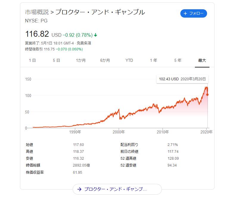 プロクター・アンド・ギャンブル(PG)