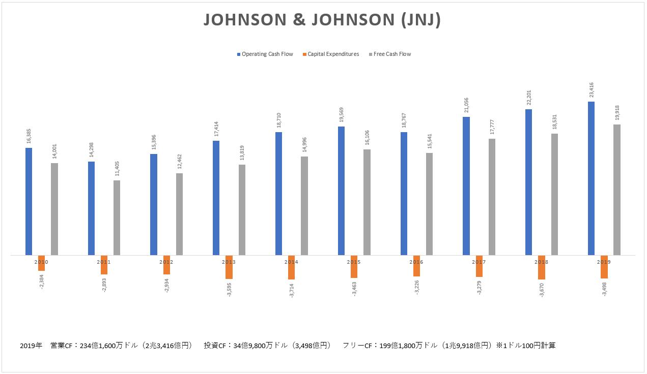 ジョンソン・エンド・ジョンソン(JNJ)のキャッシュフロー