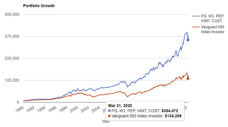 生活必需品セクターのトップ5とS&P500の1990年からの比較