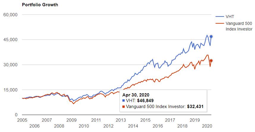 ヘルスケアセクター(VHT)が設定された2004年から現在までを比較