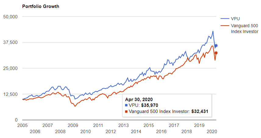 公益事業セクターとS&P500の比較