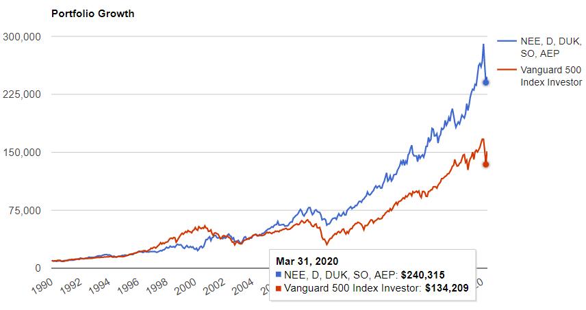 公益事業セクタートップ5とS&P500の比較