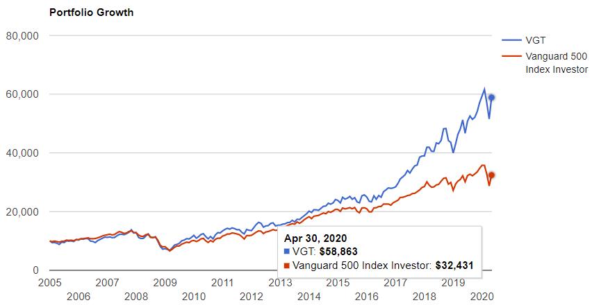 情報技術セクターとS&P500の比較