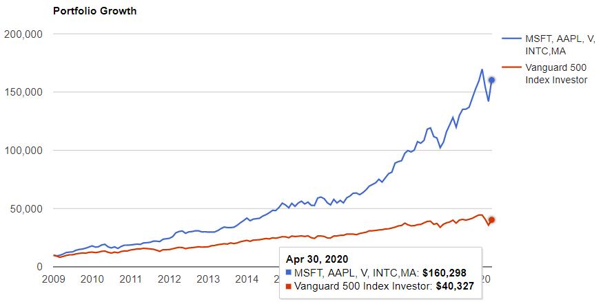 情報技術セクターのトップ5とS&P500の比較