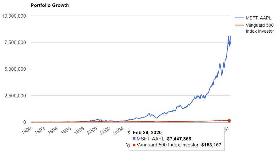 マイクロソフト(MSFT)とアップル(AAPL)の2銘柄を1990年から保有してた場合