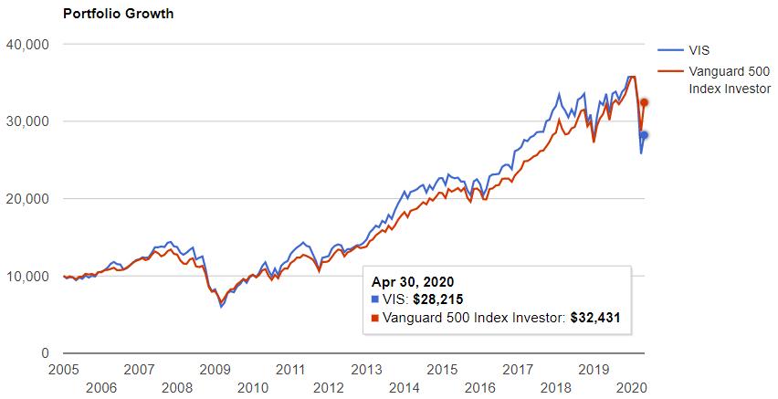 資本財セクターETF(VIS)が設定された2004年からの比較