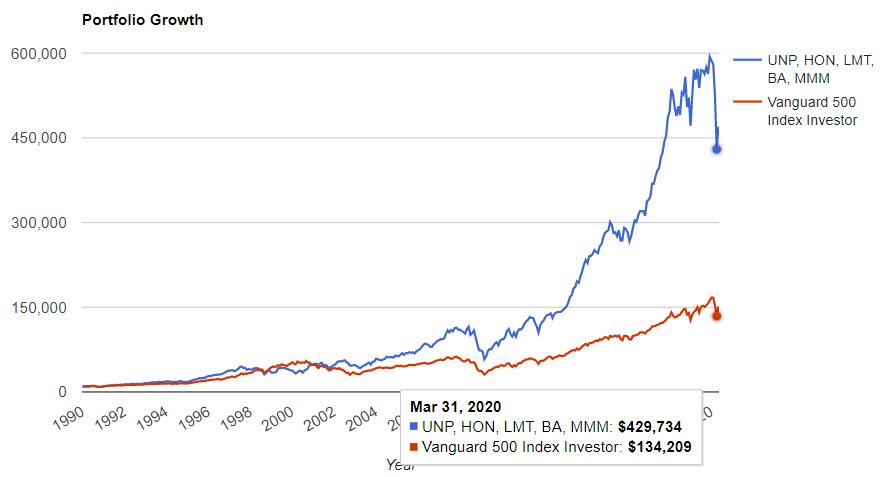 資本財セクターのトップ5とS&P500の比較