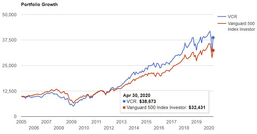 一般消費財セクター(VCR)が設定された2004年から現在まで